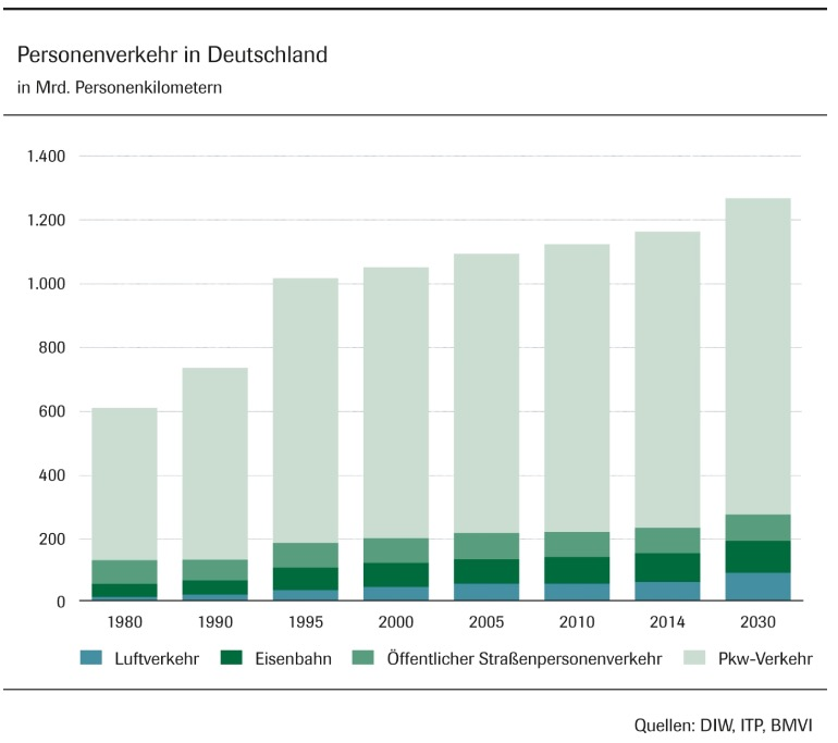 Trend and prediction of passenger transport in germany